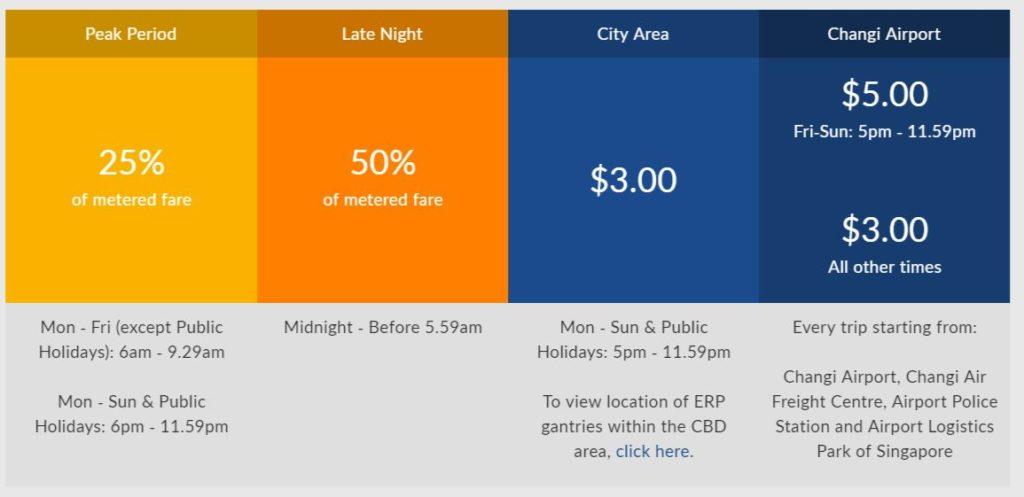 シンガポール最大のタクシー会社Comfortの追加サービスと料金表