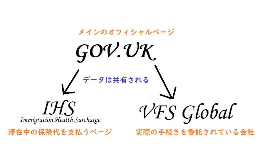 GOV.UK とIHSとvfs の関連性を図で表しました