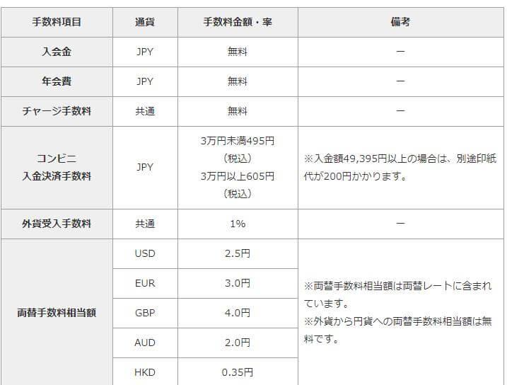 マネパカードの手数料(入会金・年会費・両替手数料)
