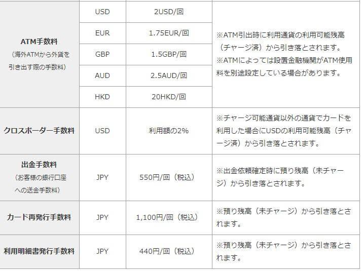 マネパカードの手数料一覧(ATM、出金、カード再発行)
